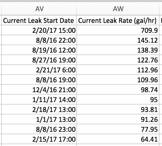 current-leak-excel